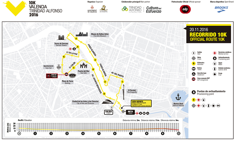 Recorrido 10K Valencia 2016
