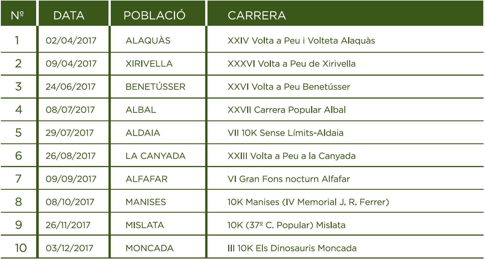 Calendario Circuito Caixa Popular Running Solidario 2017