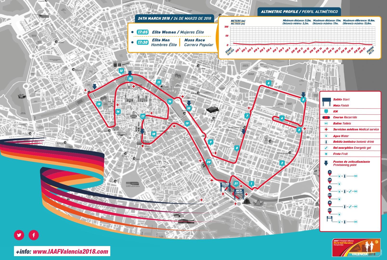Recorrido Mundial Medio Maratón 2018